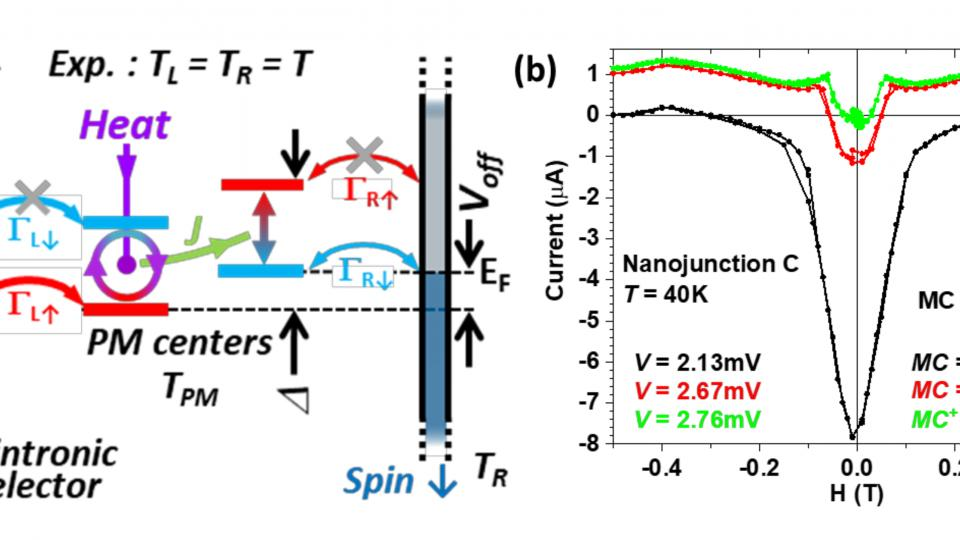 Harvesting thermal fluctuations using spintronics