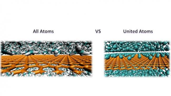 All Atoms VS united atoms